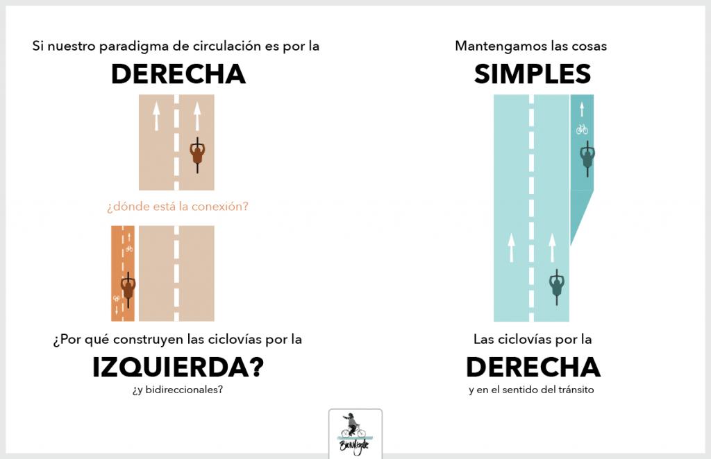Comparación del emplazamiento del sistema de ciclovías